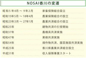 NOSAI香川の変遷